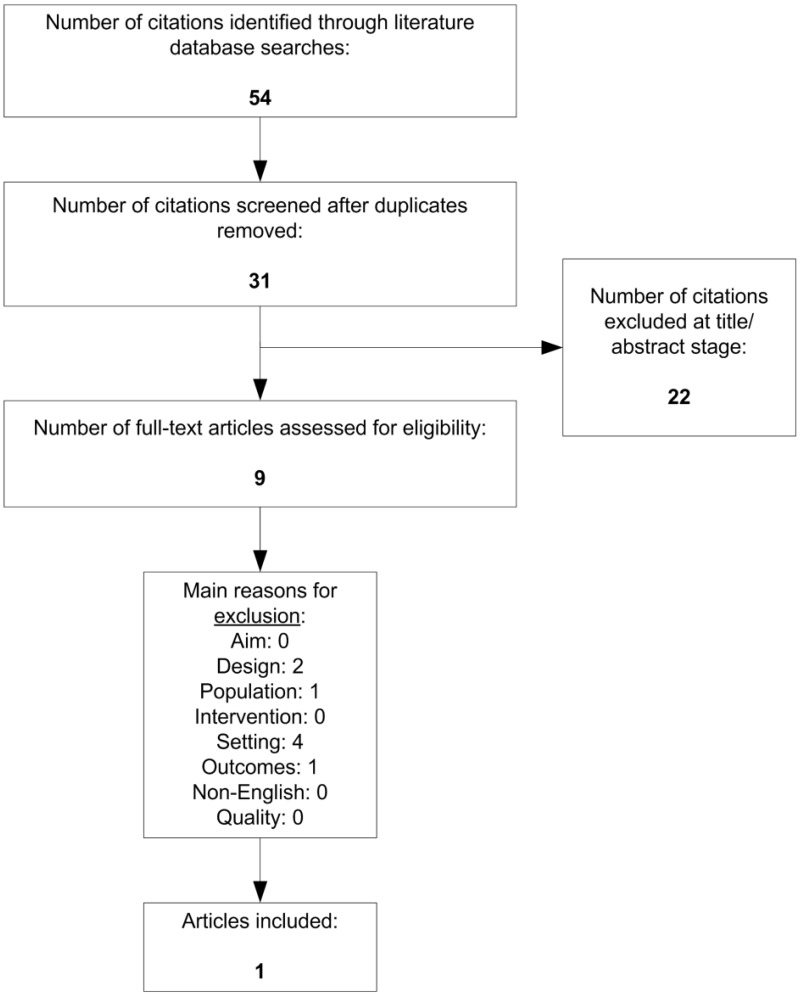 hight resolution of appendix b figure 3 is a flow chart that summarizes the search and selection of primary