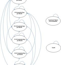 figure 1model diagram primary economic model markov structure  [ 800 x 1048 Pixel ]