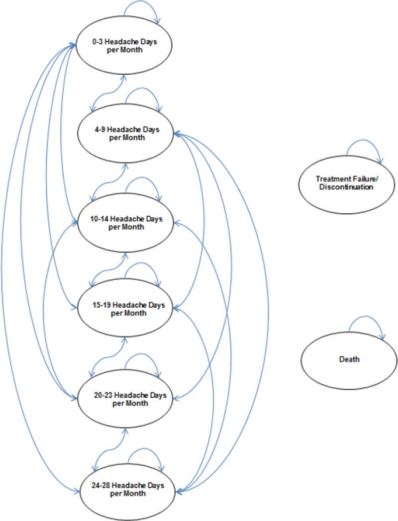 hight resolution of figure 1model diagram primary economic model markov structure