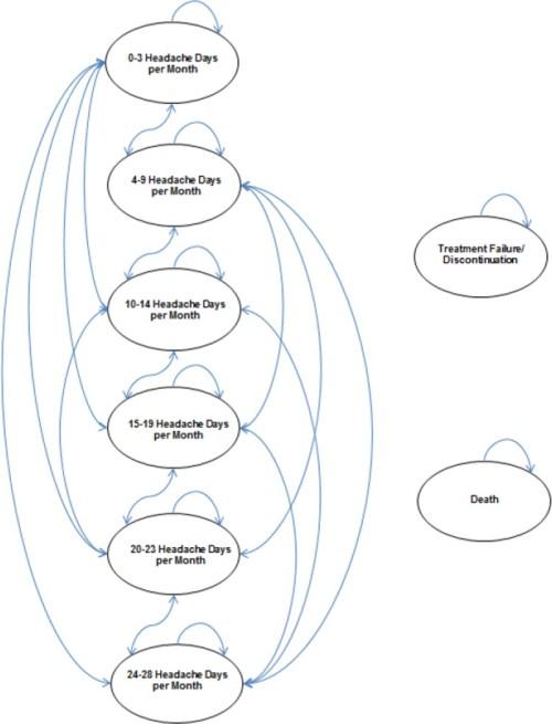 small resolution of figure 1model diagram primary economic model markov structure