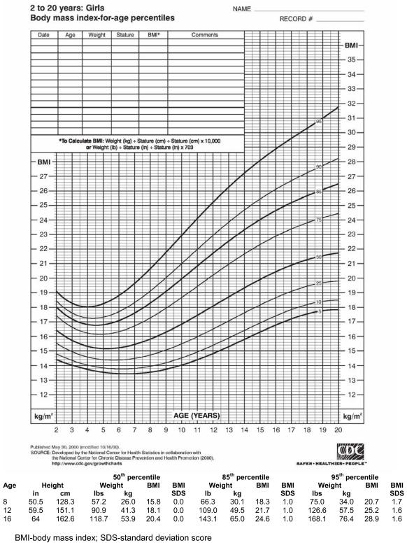 Indian BMI Calculator For Men Women BMI Chart - Truweightcdc