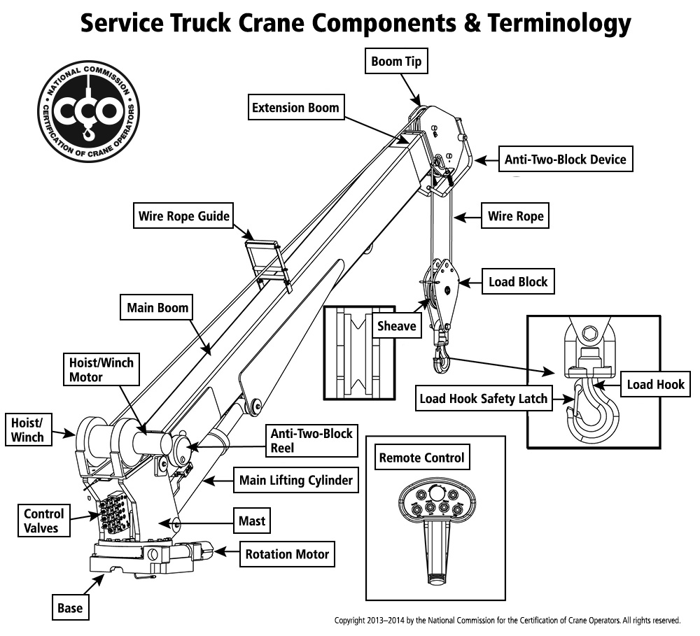 hight resolution of service truck crane components