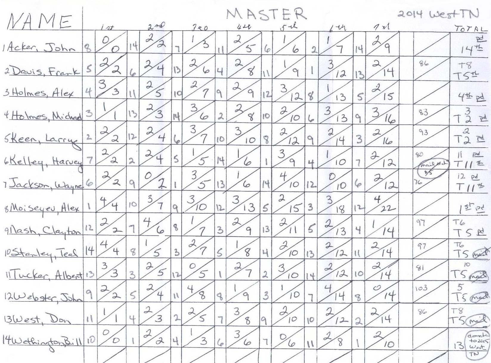 Official Score-Sheets:
