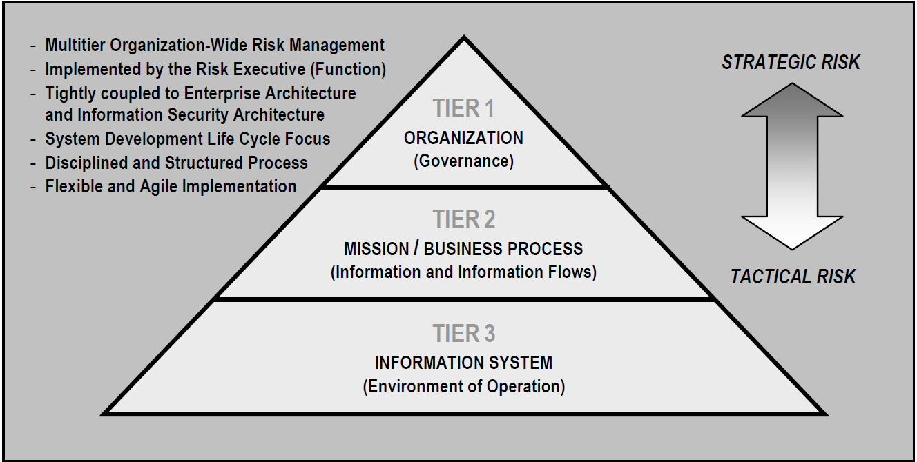This Guide Focuses On The Tier 3 Application Of Risk Management, But  Incorporates Other Industry Risk-Management And Risk-Assessment Standards  And Best