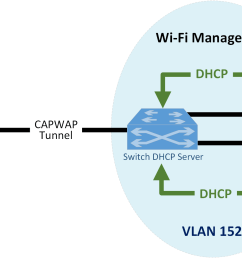 when a device first connects to the wi fi network it needs to authenticate with either the agreed upon psk or certificate the authentication process is  [ 1615 x 1073 Pixel ]