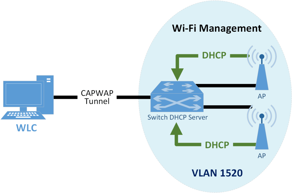 medium resolution of when a device first connects to the wi fi network it needs to authenticate with either the agreed upon psk or certificate the authentication process is