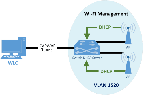 small resolution of when a device first connects to the wi fi network it needs to authenticate with either the agreed upon psk or certificate the authentication process is