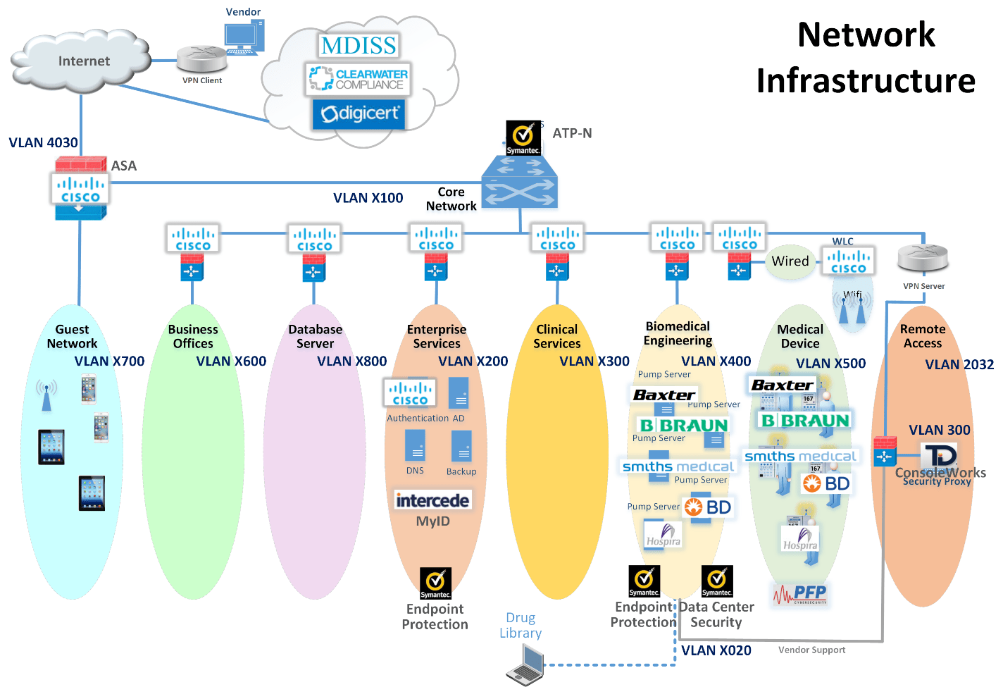 symantec endpoint protection architecture diagram orbit fan switch wiring securing wireless infusion pumps image0