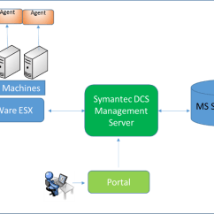 Symantec Endpoint Protection Architecture Diagram Ear Nose Throat Connection Securing Wireless Infusion Pumps Image37