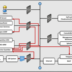 Data Flow Diagram For Event Management System Traffic Light State Machine Access Rights The Financial Services Sector