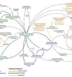the results of the systematic review are then used to construct a causal loop diagram providing a visualization of the numerous variables at play in the  [ 1210 x 676 Pixel ]