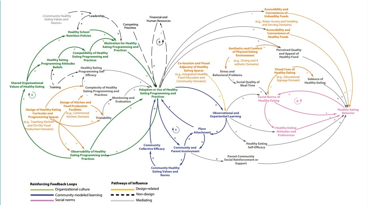 hight resolution of the results of the systematic review are then used to construct a causal loop diagram providing a visualization of the numerous variables at play in the