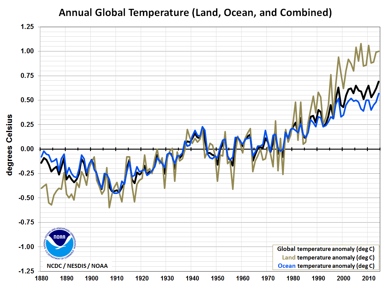 Robust Evidence Noaa Temperature Data Hopelessly Corrupted