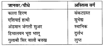 NCERT Solutions for Class 10 Social Science Geography Chapter 2 (Hindi Medium) 2