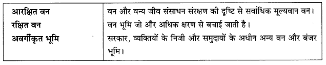 NCERT Solutions for Class 10 Social Science Geography Chapter 2 (Hindi Medium) 4