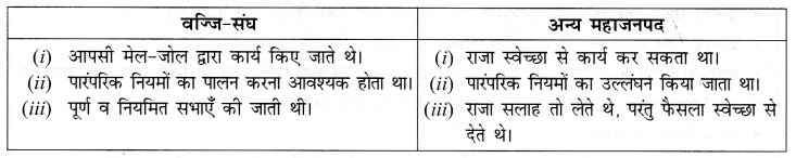 NCERT Solutions for Class 6 Social Science History Chapter 6 (Hindi Medium) 2