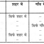 NCERT Solutions for Class 6 Social Science History Chapter 9 (Hindi Medium) 1