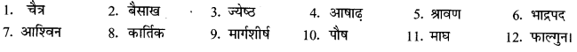 NCERT Solutions for Class 9 Hindi Sparsh Chapter 15 1