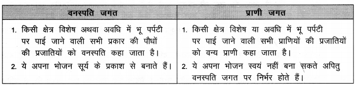 NCERT Solutions for Class 9 Social Science Geography Chapter 5 (Hindi Medium) 2