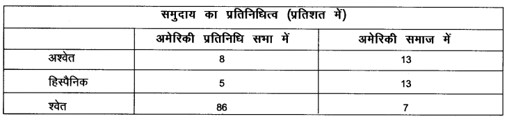 NCERT Solutions for Class Class 9 Social Science Civics Chapter 4 (Hindi Medium) 3