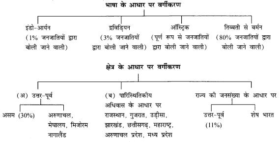 NCERT Solutions for Class 12 Sociology Chapter 3 (Hindi Medium) 1