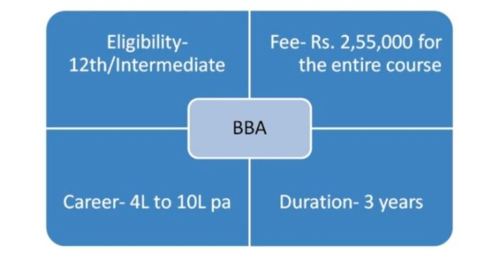 BBA- Bachelor in Business Administration (3years)
