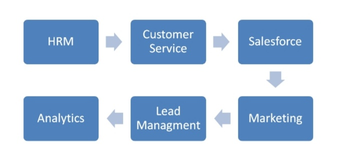 Customer Relationship Management Notes MBA