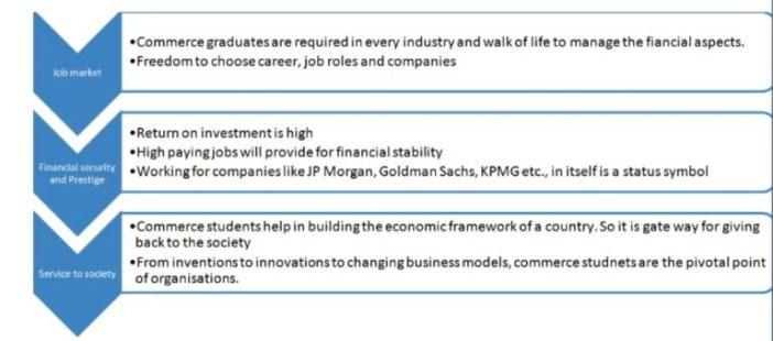 Why should you study M.Com?