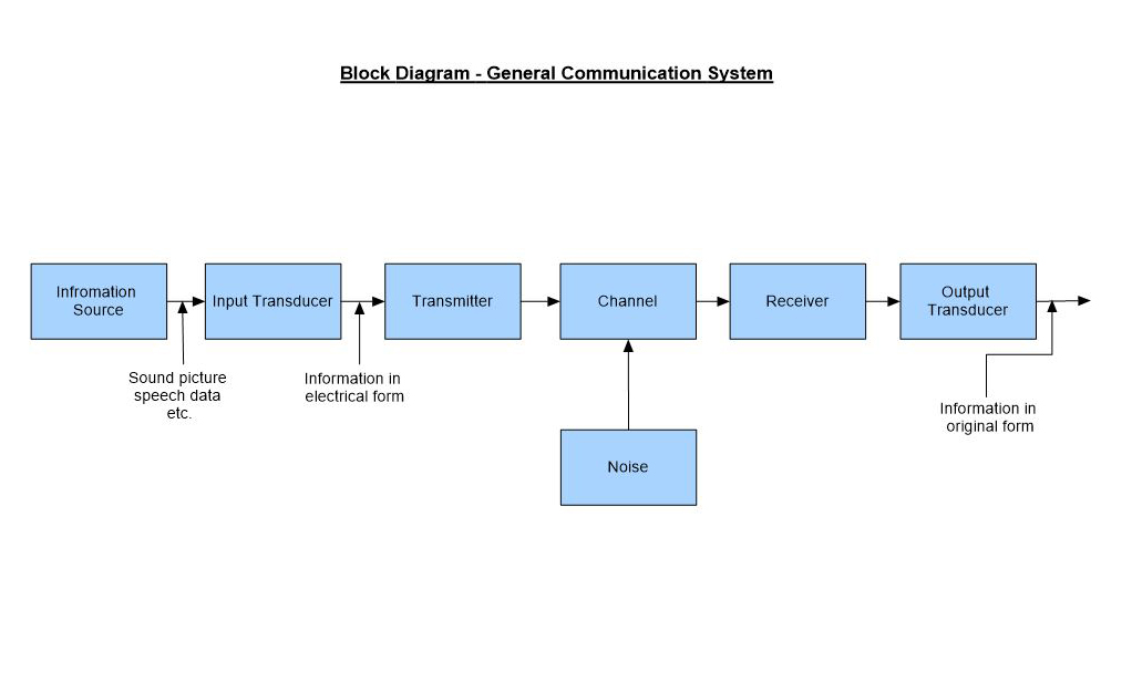 information flow chart diagram telephone connection box wiring clickcharts charting mapping flowchart software block maker features