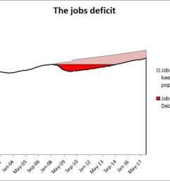 jobs deficit graphic [ 1200 x 848 Pixel ]