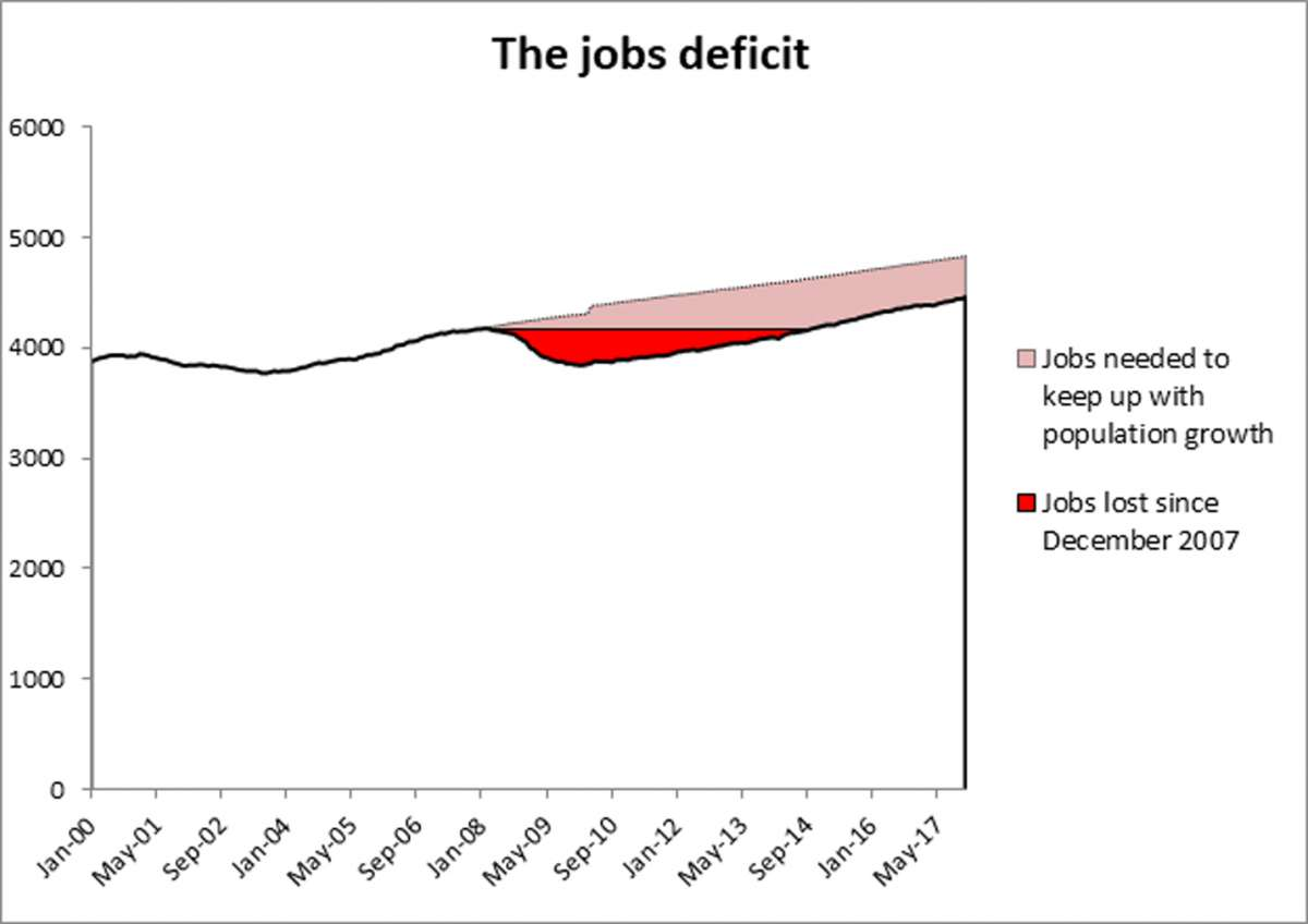 hight resolution of jobs deficit graphic
