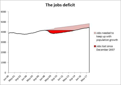 small resolution of jobs deficit graphic
