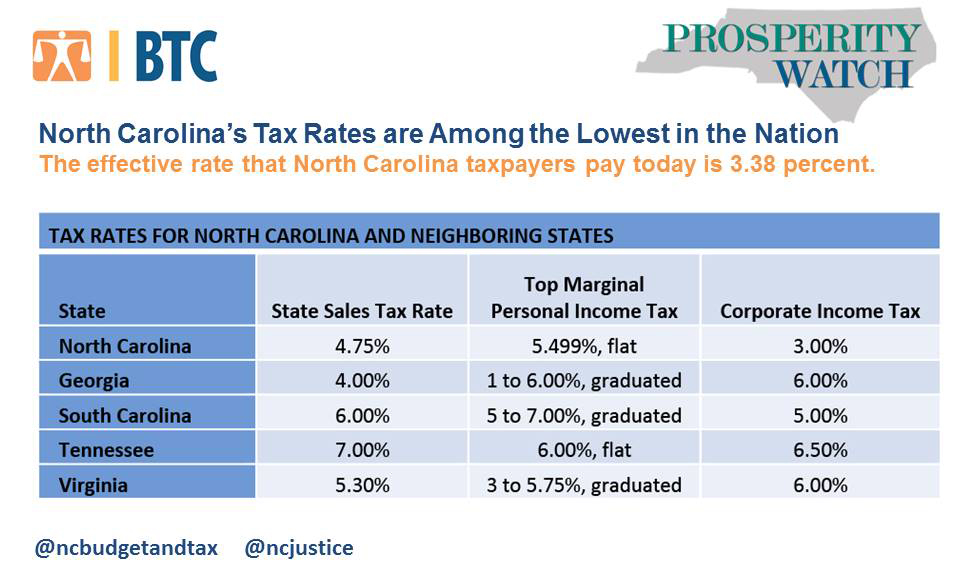 North Carolina's Tax Rates are Among the Lowest in the Nation – North Carolina Justice Center