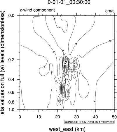 NCL Graphics: WRF (2D data)