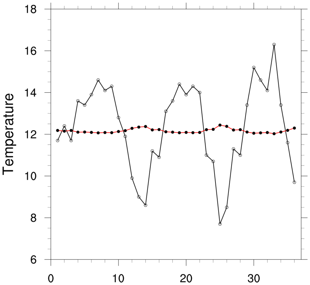 NCL: Interpolators for one-dimensional curves