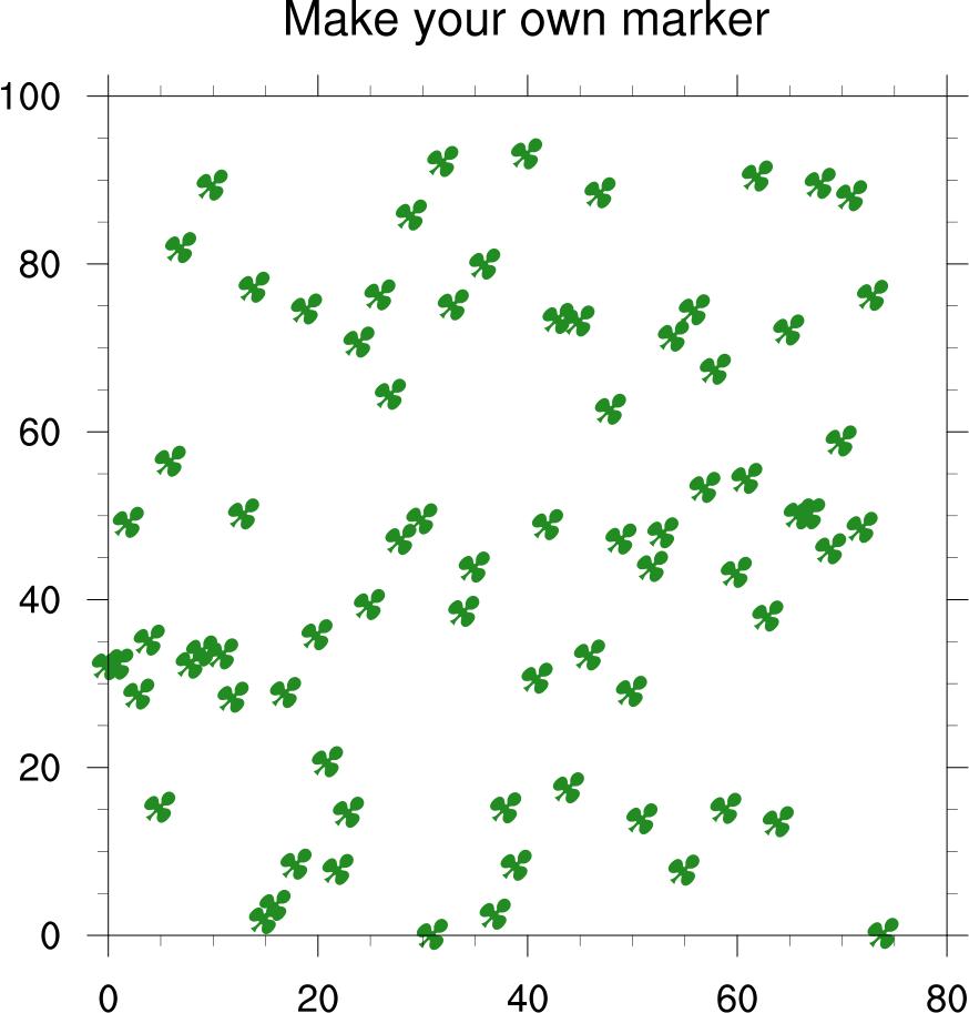 hight resolution of scatter plots