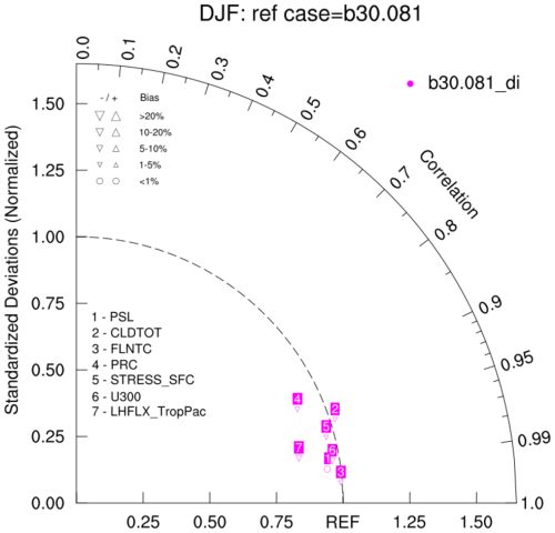 small resolution of taylor 7b ncl similar to the taylor 7 example except the relative bias is plotted the pertinent statistics are calculated using taylor stats