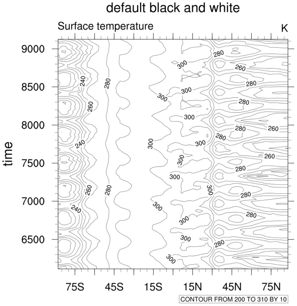NCL Graphics: time vs. latitude