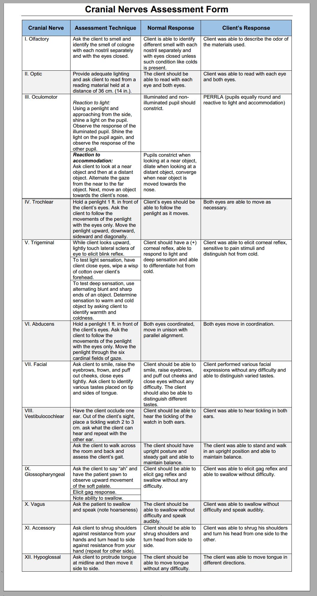 Cranial Nerves Assessment Cheat Sheet