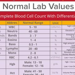 Lab Value Diagram 2004 F150 Starter Wiring Values Interpretation Cheat Sheet Part 1 Nclex Quiz