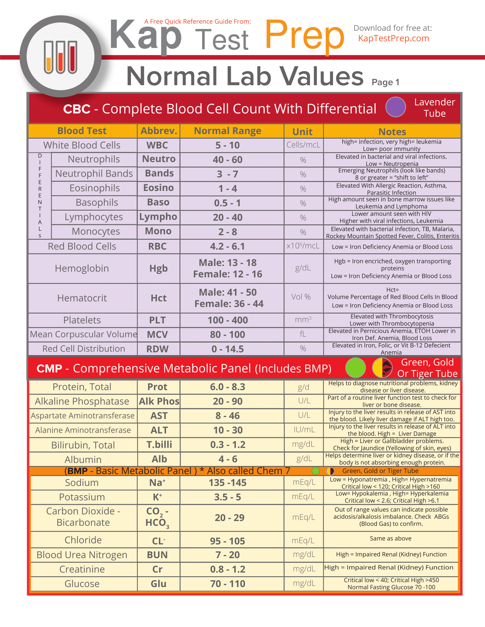 Nclex Lab Values And Meanings