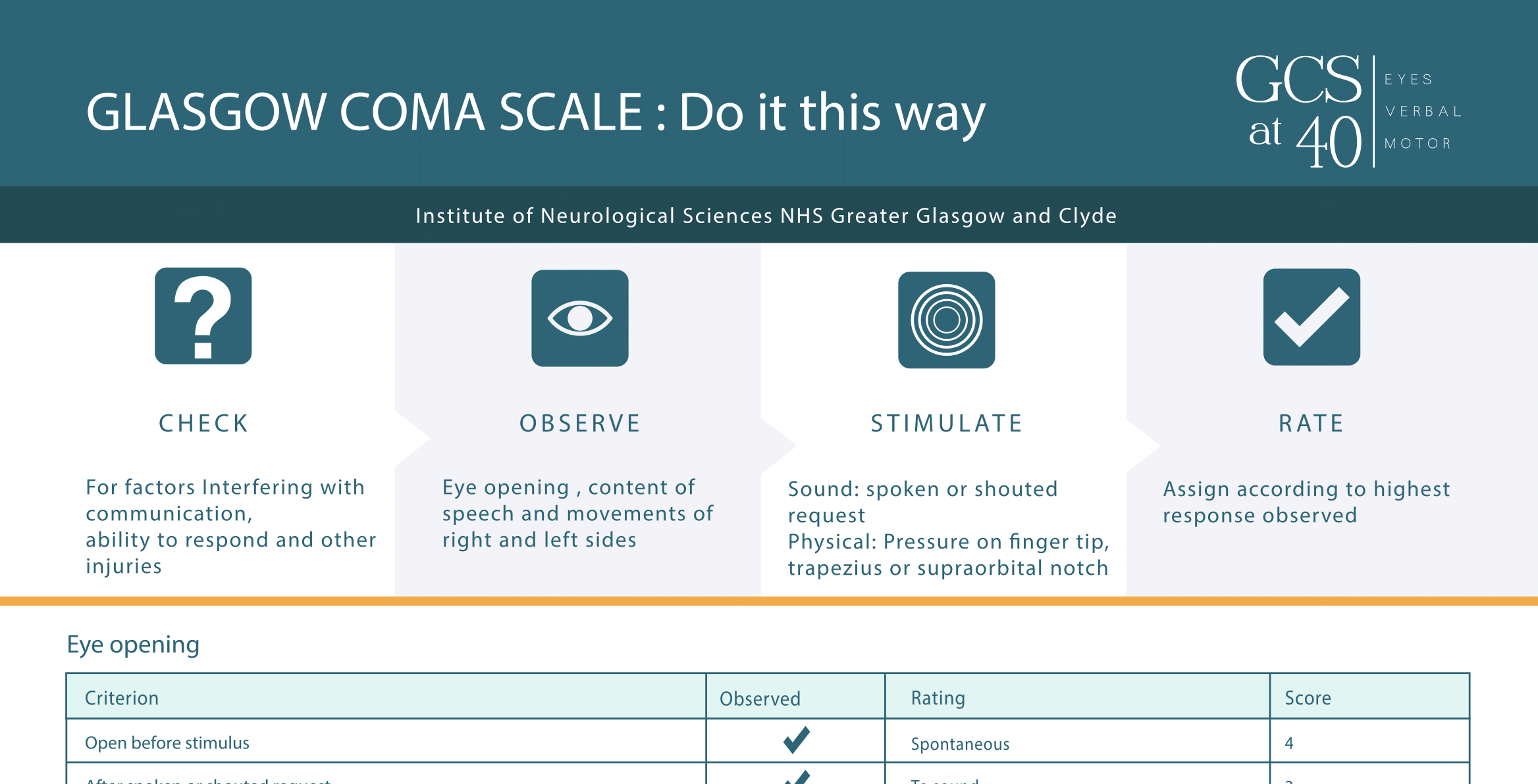 Glasgow Coma Scale Do It This Way