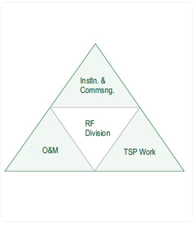NCOMM: Telecom Solutions, Radio Frequency, RF Site Survey