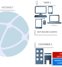 their virtual private network vpn with next level vpn technology ncp offers a vpn solution that meets the needs of service providers and users  [ 1466 x 601 Pixel ]
