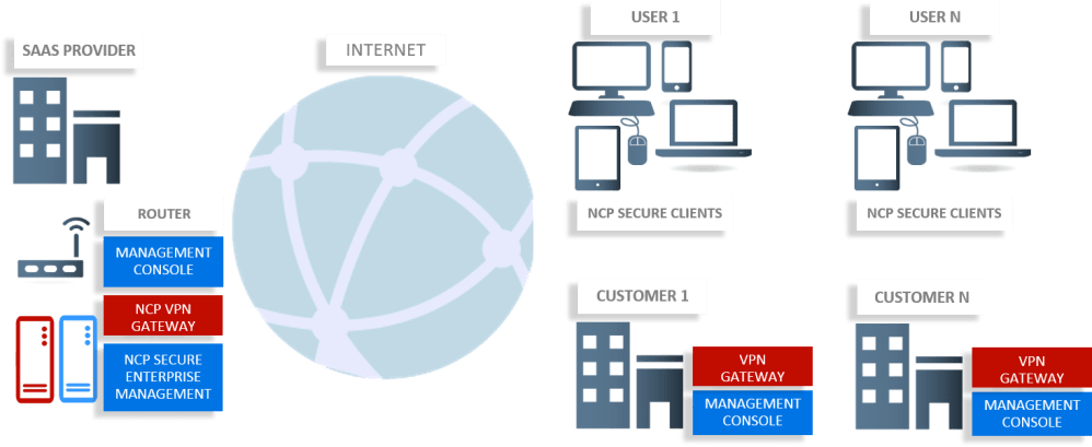 medium resolution of  their virtual private network vpn with next level vpn technology ncp offers a vpn solution that meets the needs of service providers and users