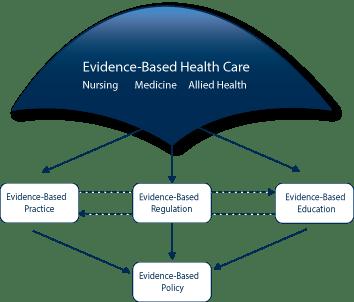 Evidence Based Nursing Education NCSBN