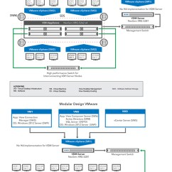 Information Flow Chart Diagram Dna Worksheet Vdi Block | Ncs Technologies, Inc.