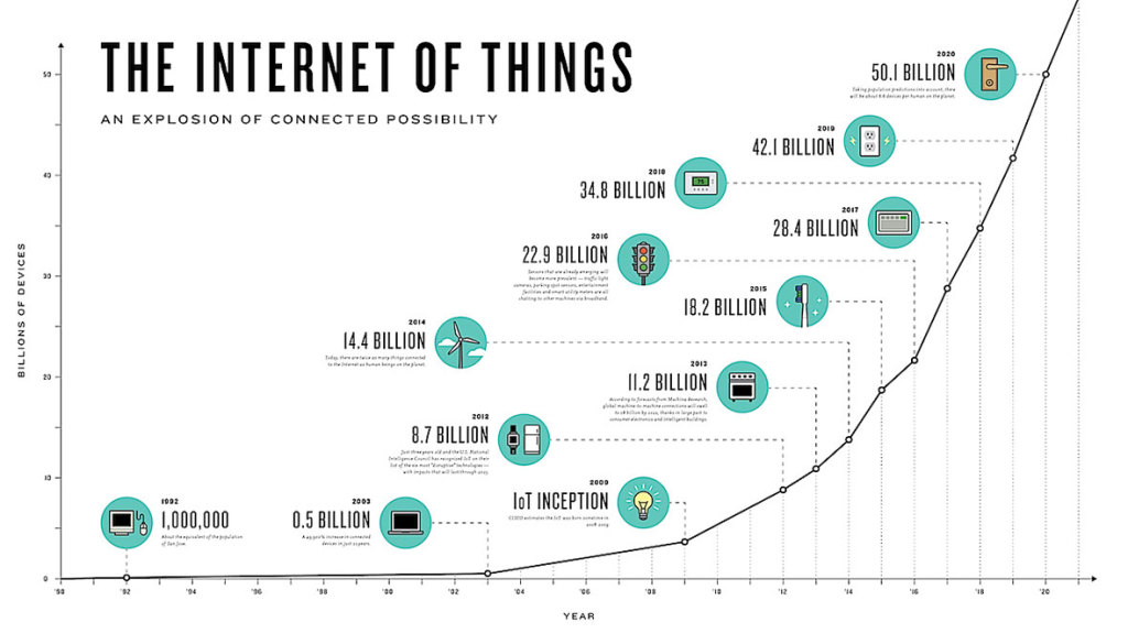 car computer network diagram rheem wiring infographic: the growth of internet things | platform