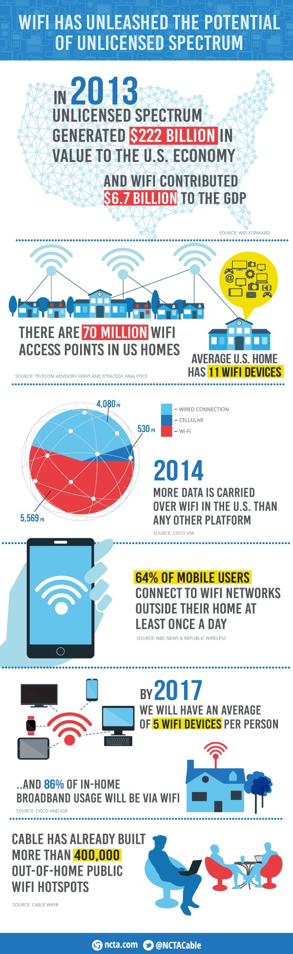 WiFi Has Unleashed the Potential of Unlicensed Spectrum