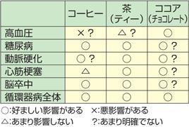 表3:コーヒー、茶(ティー)、ココア(チョコレ ート)の生活習慣病や循環器への影響